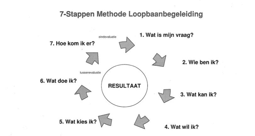 7-stappen schema loopbaantraject